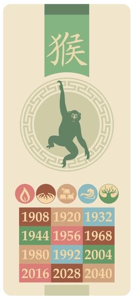 Aben - hau - Kinesisk stjernetegn