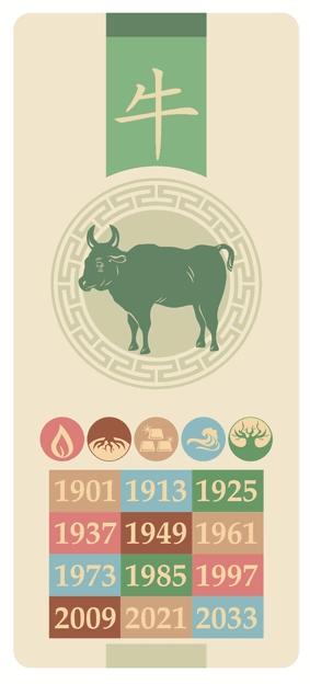 Oksen - niu - Kinesisk stjernetegn