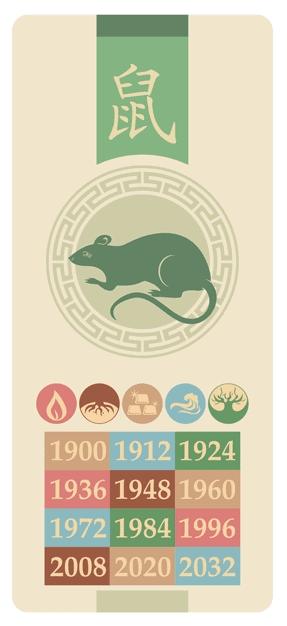 Rotten - shu - Kinesisk stjernetegn