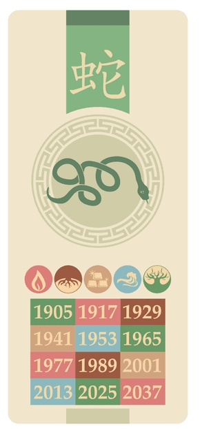 Slangen - shé - Kinesisk stjernetegn